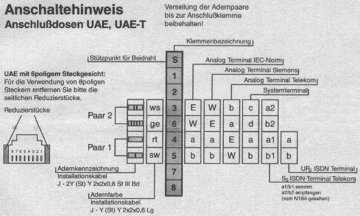 ISDN Anschlussbelegung